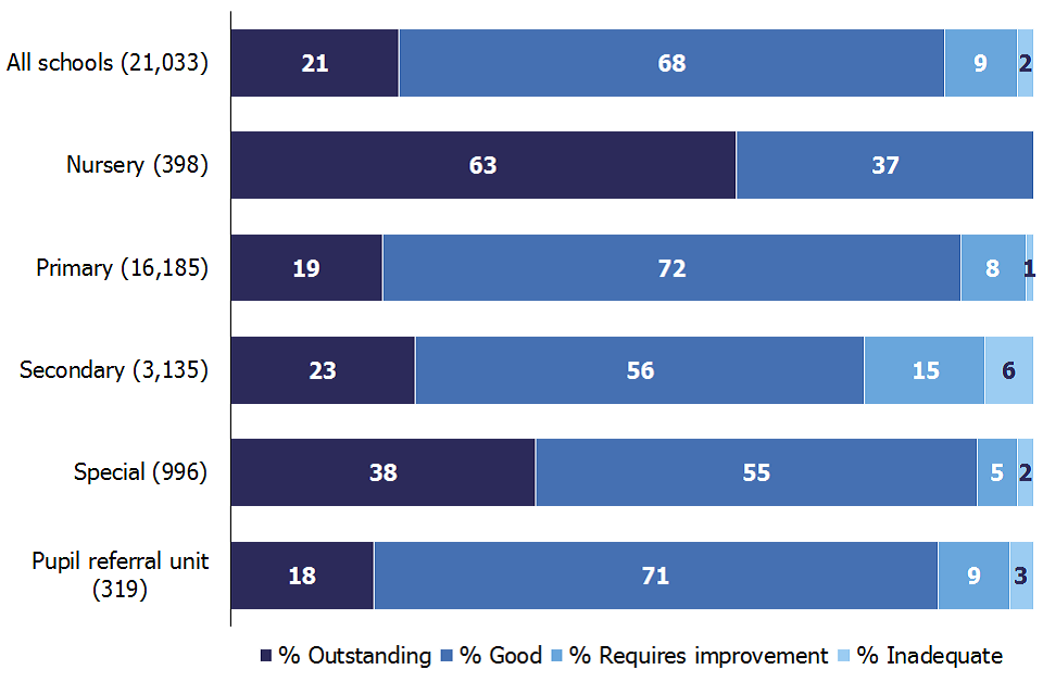 89% of all schools are good or outstanding: 99% of nursery schools, 90% of primary, 79% of secondary; 94% of special and 88% of pupil referral units