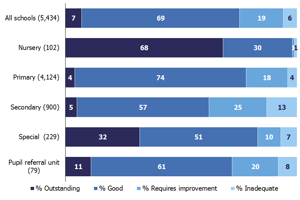 75% of all schools inspected this year are good or outstanding: 98% of nursery, 78% of primary, 62% of secondary, 83% of special and 72% of pupil referral units