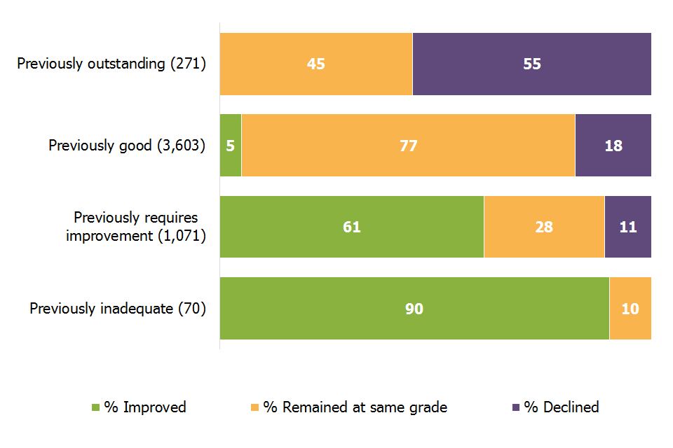 90% of previously inadequate schools improved