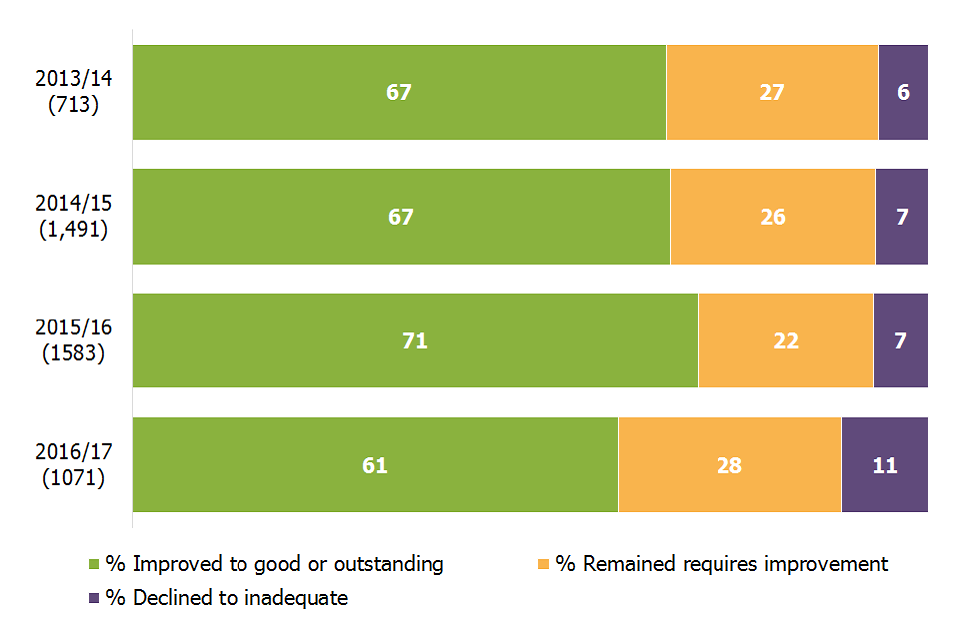 61% of schools judged to require improvement at their previous inspection improved to good or outstanding at inspections between September 2016 and August 2017, compared to 71% in the previous year
