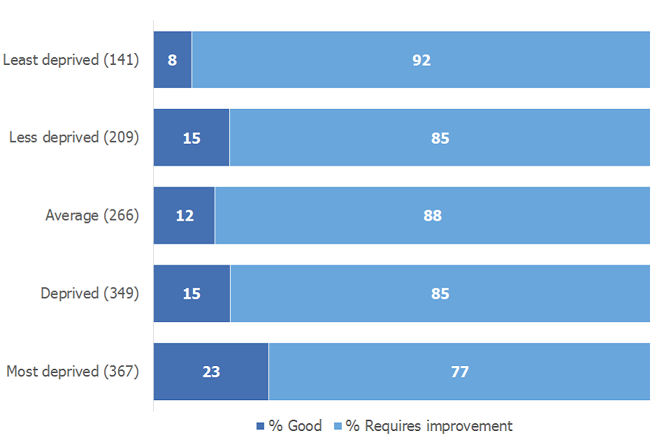 Schools judged to require imrovement for overall effectivess were all judged good or to require improvement for leadership and management. More were judged good in the most deprived areas than the least; 23% compared to 8%