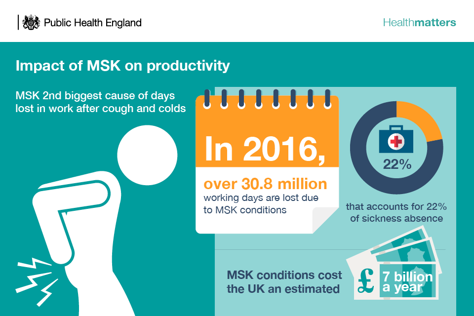 Infographic showing impact of MSK on productivity