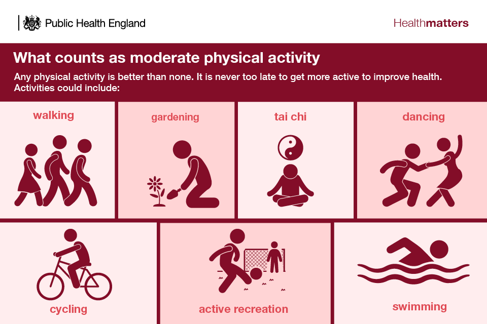 Infographic showing examples of moderate physical activity