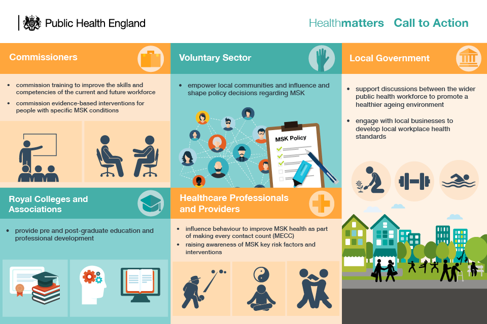 Infographic showing call to action to stakeholder groups on productive healthy ageing