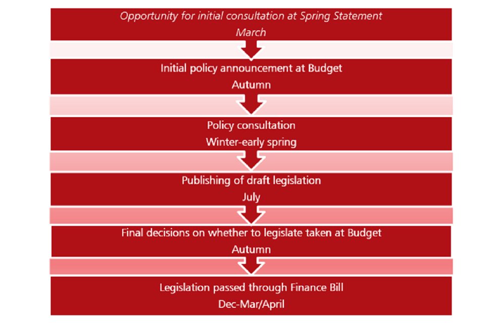 The policy consultation cycle