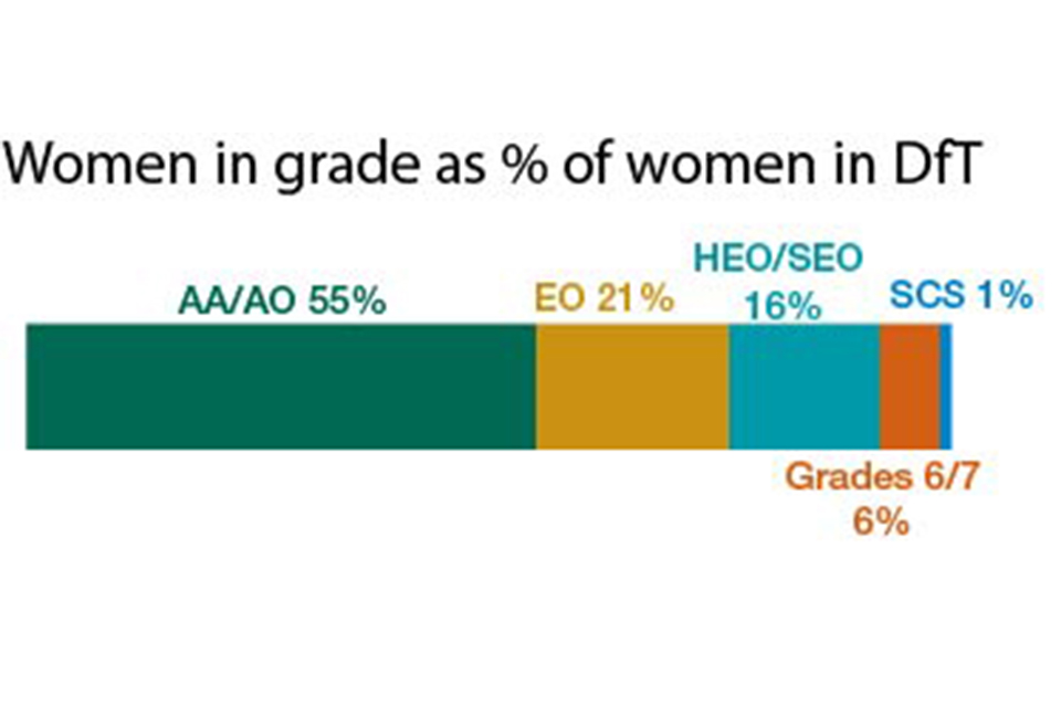 Women by grade at DfT