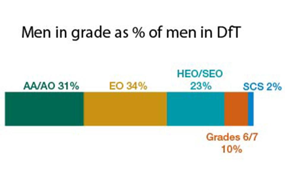 Men by grade at DfT