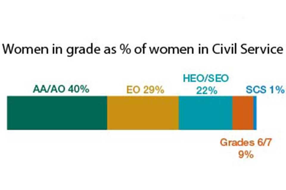 Women by grade Civil Service