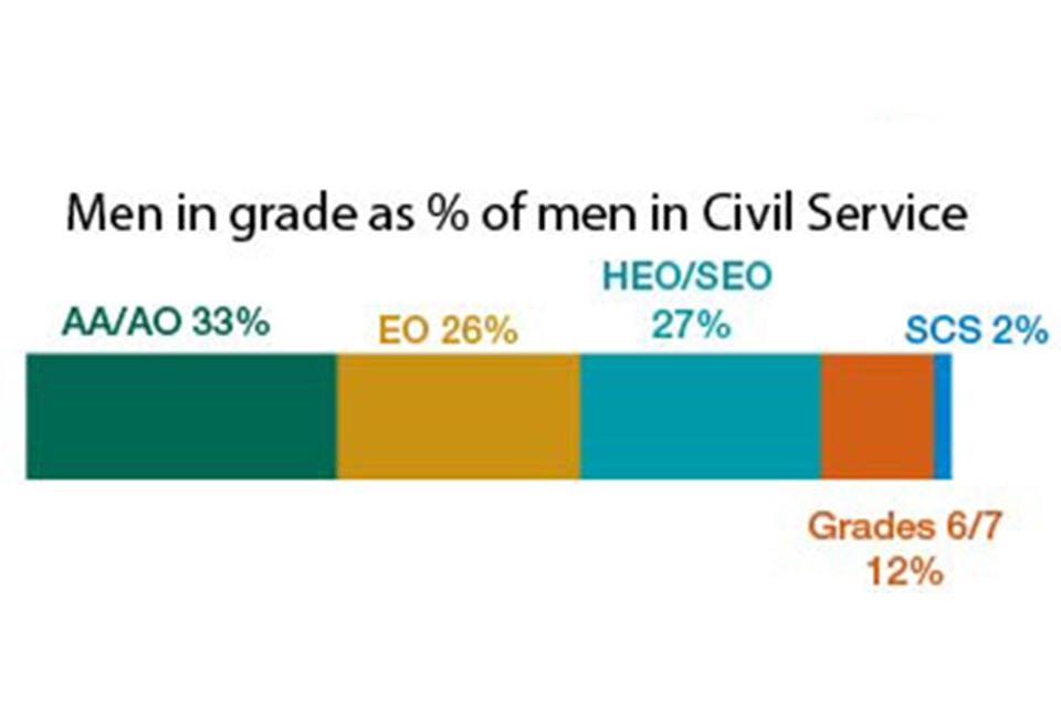 Men by grade in the Civil Service