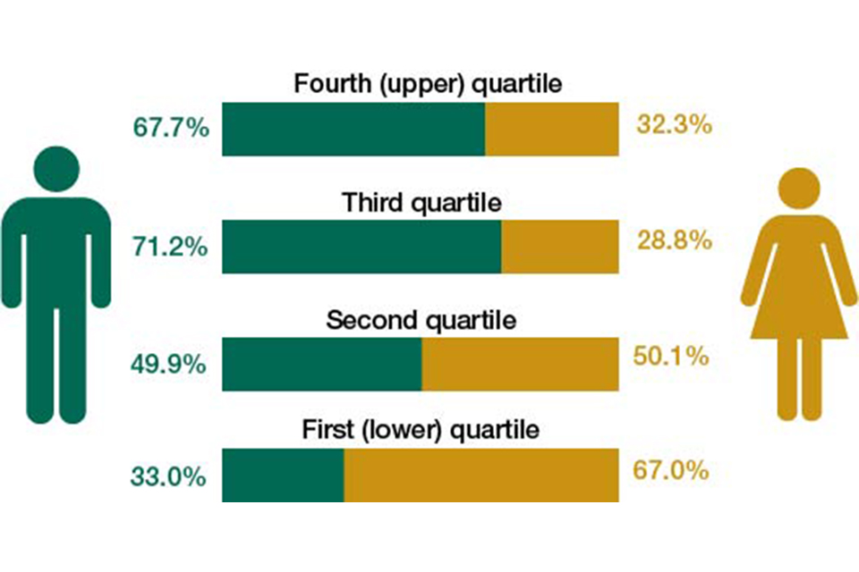 Proportion of male and female employees in each pay quartile