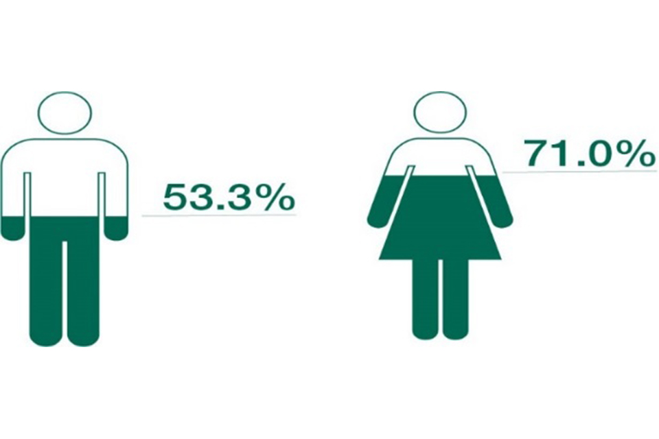 Proportion of male and female employees paid a bonus in the 12 months ending 31 March 2017