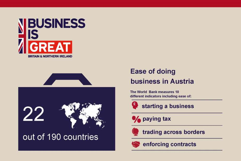 Graphic showing Austria is 22nd out of 190 countries in the World Bank's ease of doing business ranking.