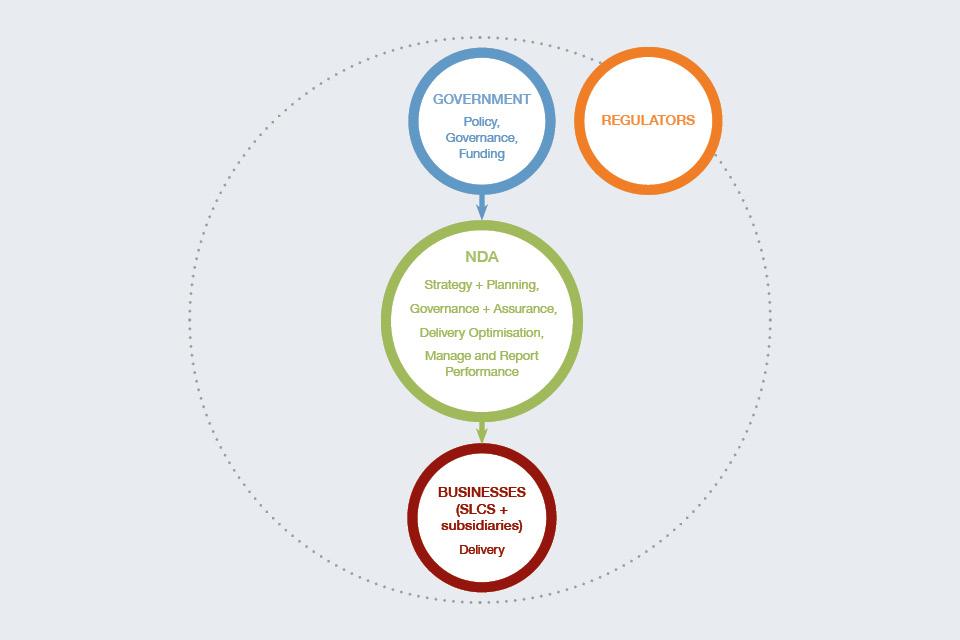 How the NDA estate operates
