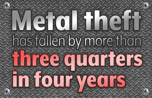 Metal theft has fallen by more than three quarters in four years