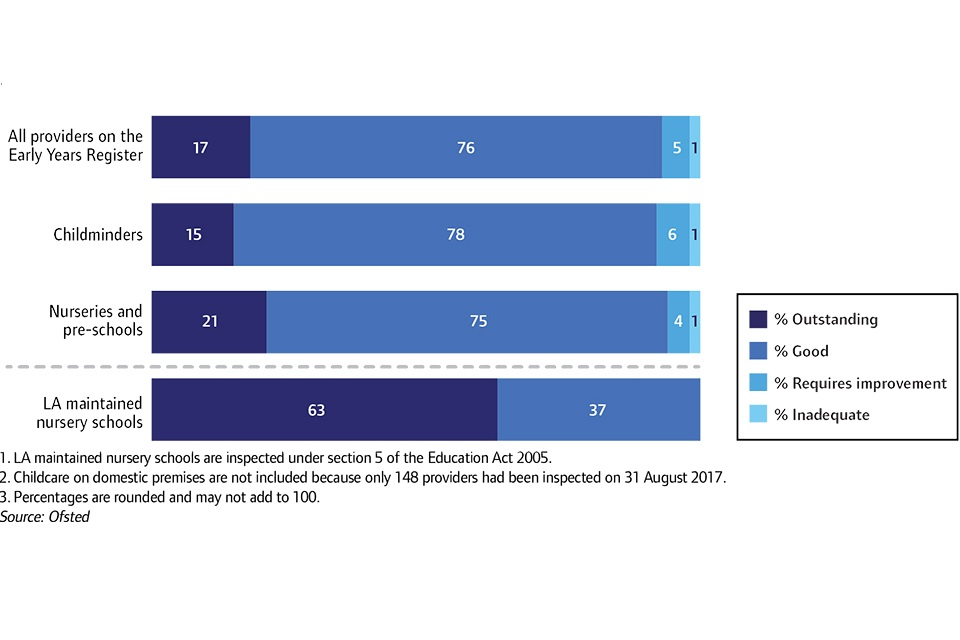 Overall effectiveness of early years providers at their most recent inspection, 31 August 2017