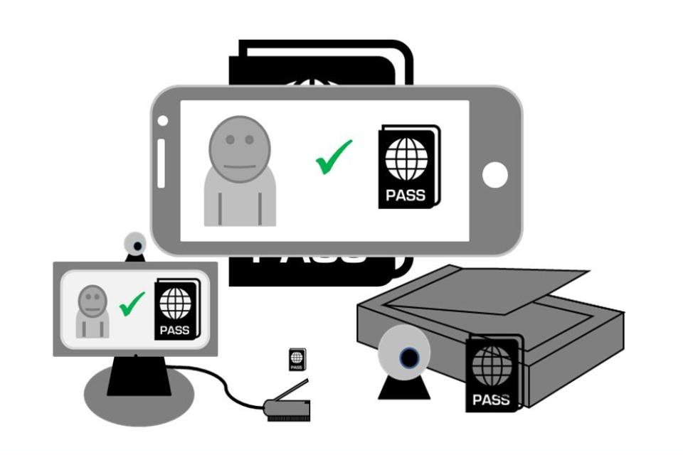 Images of different types of identity document validation systems