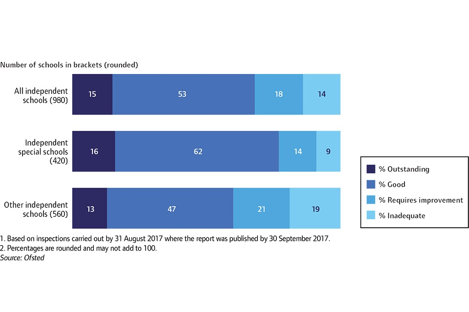 Overall effectiveness of non-association independent schools at their most recent inspection, 31 August 2017