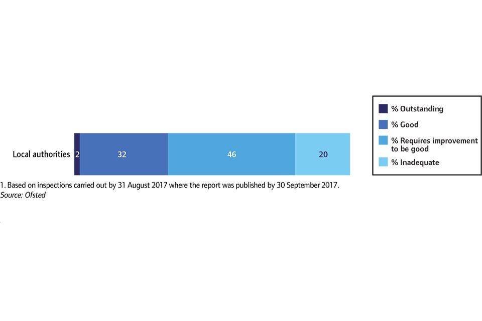 Overall effectiveness of local authorities at their most recent SIF inspection, 31 August 2017