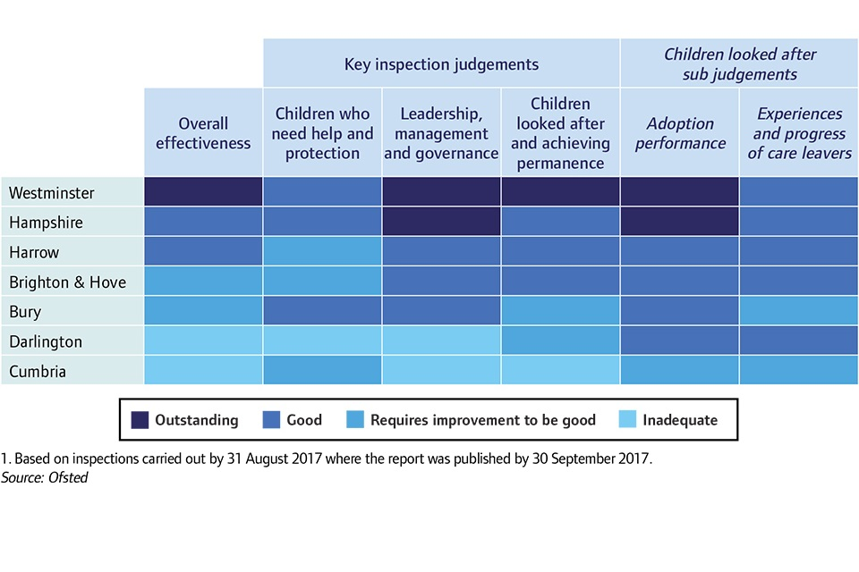 A sample of LAs to show overall effectiveness judgements do not always tell the whole story of a LA