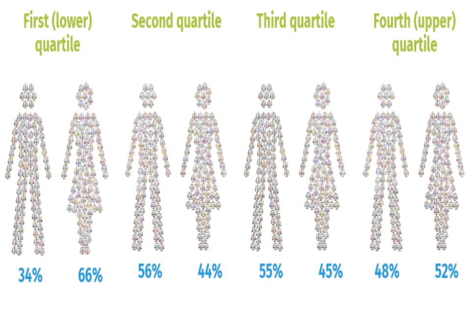how to find the lower quartile and upper quartile
