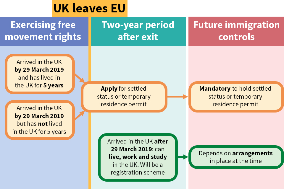 EU citizens' rights flowchart