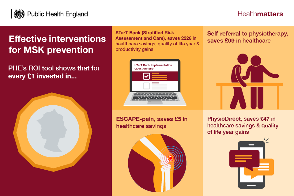 Infographic showing effective interventions for MSK prevention