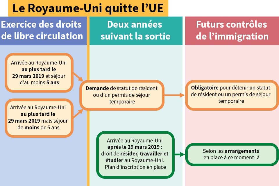 EU citizens' rights flowchart (French)