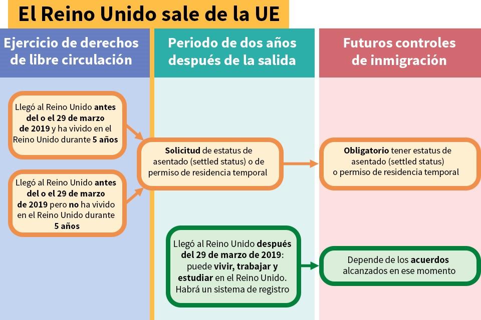 EU citizens' rights flowchart (Spanish)