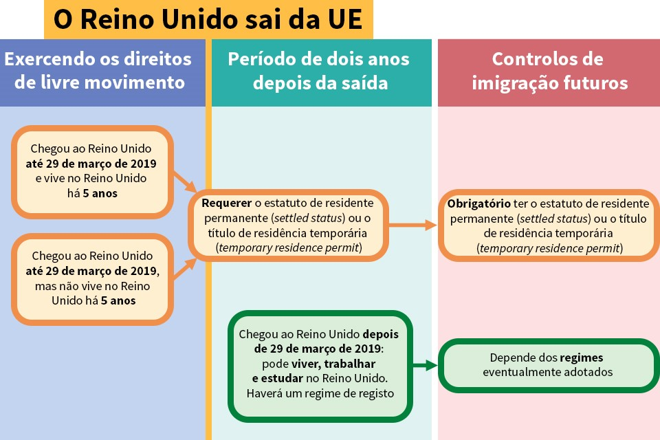 EU citizens' rights flowchart (Portuguese)