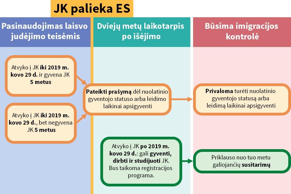EU citizens' rights flowchart (Lithuanian)
