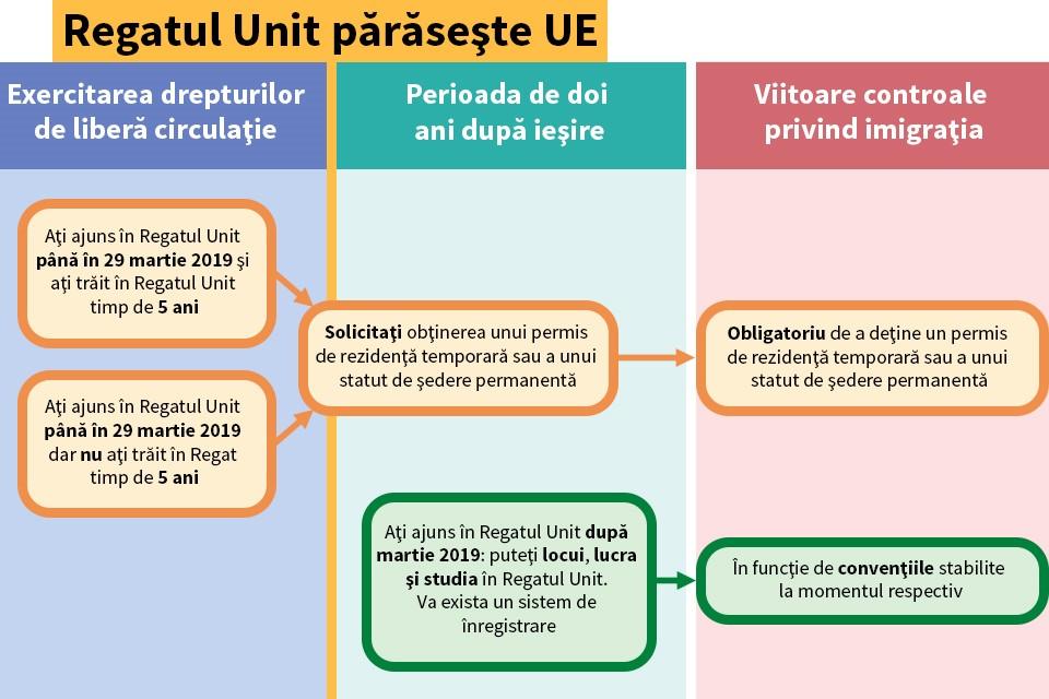 EU citizens' rights flowchart (Romanian)