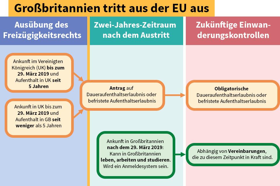 EU citizens' rights flowchart (German)