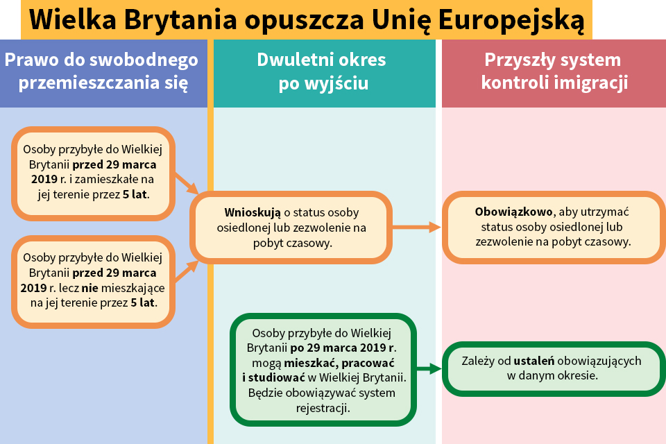 EU citizen's rights flowchart (Polish)