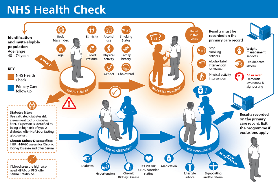 Infographic showing the NHS Health Check process flow