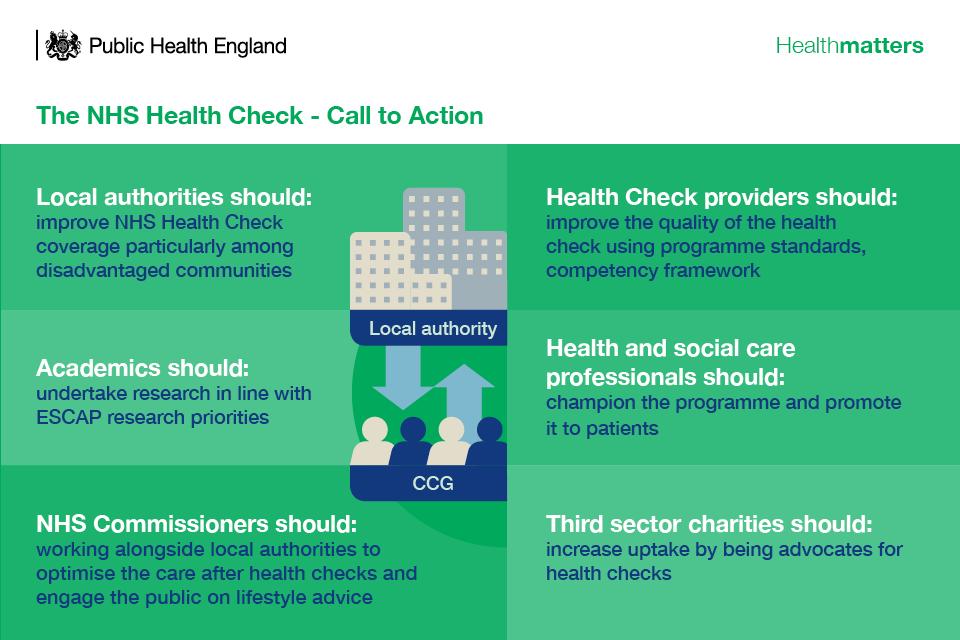 Infographic describing the call to action