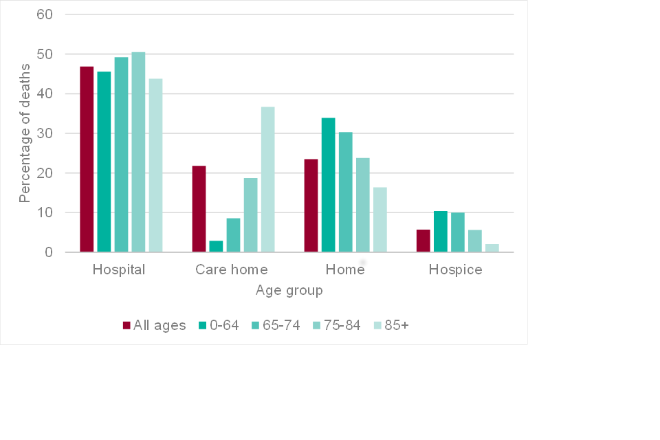 Bar chart showing the percentages of deaths that occurred in hospital, care home, at home on in a hospice by age group in England 2016