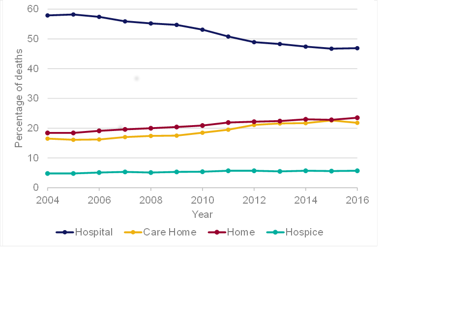 Line chart showing the percentages of deaths that occurred in hospital, care home, at home on in a hospice for all ages in England between 2004 and 2016