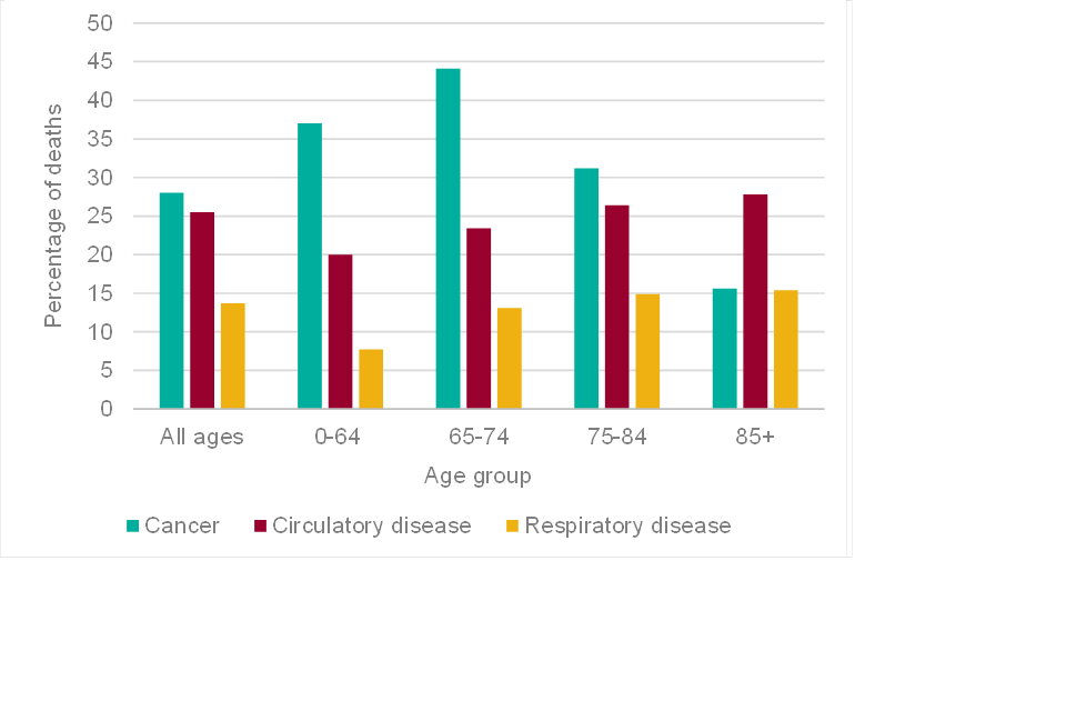 Bar chart showing the percentages of deaths by age group from cancer, circulatory disease and respiratory disease in England in 2016