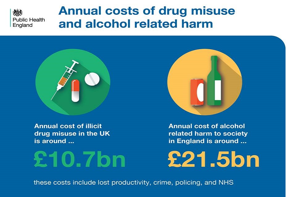 Annual costs of drug misuse and alcohol related harm