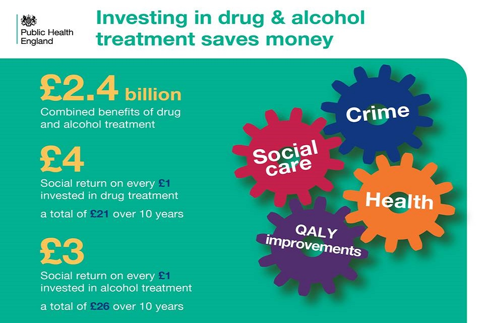 Investing in drug and alcohol treatment saves money