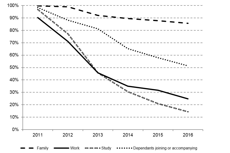 The chart shows the number of migrants in the 2011 cohort granted valid leave to remain or settlement at the end of each year, by visa type.