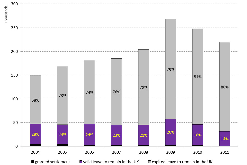 The chart shows the 2004 to 2011 cohorts issued a Study visa by immigration status 5 years later.