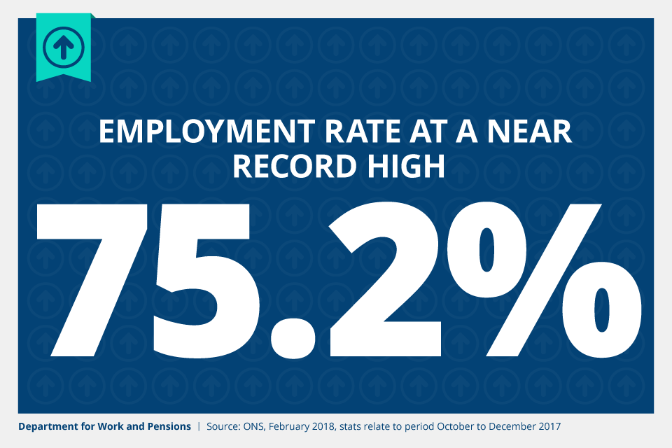 The employment rate is at a near record high of 75.2% (February 2018).