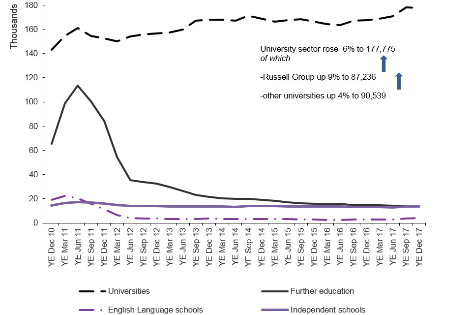 The chart shows the trends in confirmations of acceptance of studies used in applications for visas by the education sector since 2010 to the latest data available. The chart is based on data in Table cs 09 q.