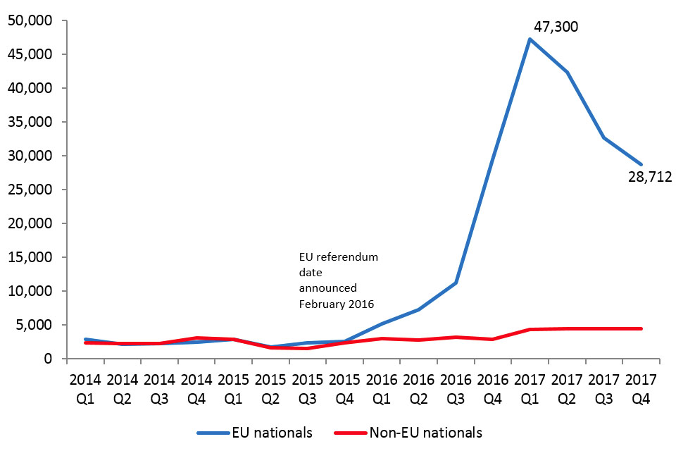 The chart shows the number of documents certifying permanent residence and permanent residence cards issued to EEA nations and their non-EEA family members. The data are available in EEA table ee 02 q.
