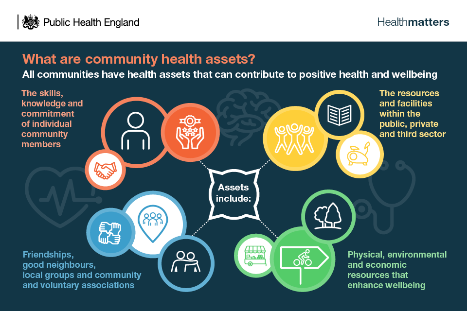 Infographic - what are community health assets?