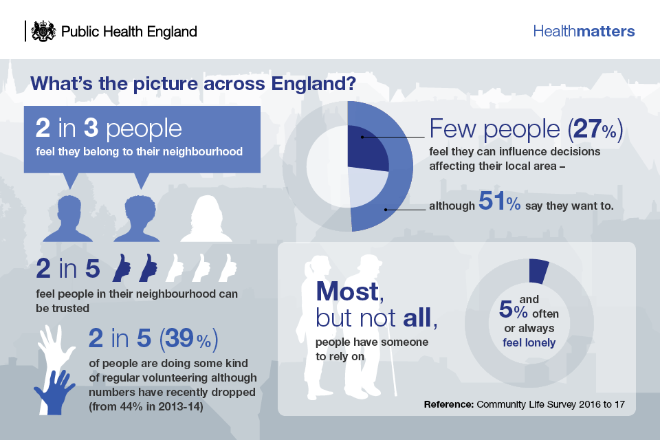 Infographic - people's views on involvement with their neighbourhood
