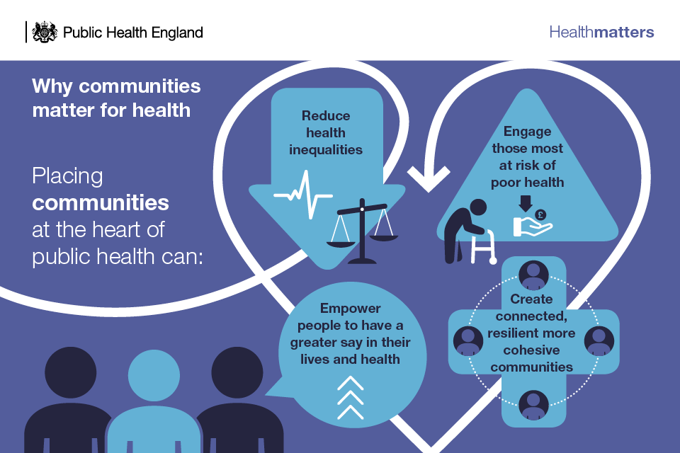 Infographic - why communities matter for health