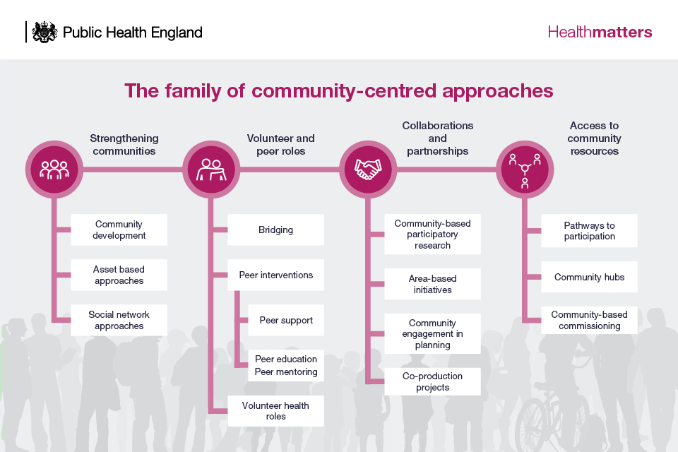 Infographic - the family of community-centred approaches