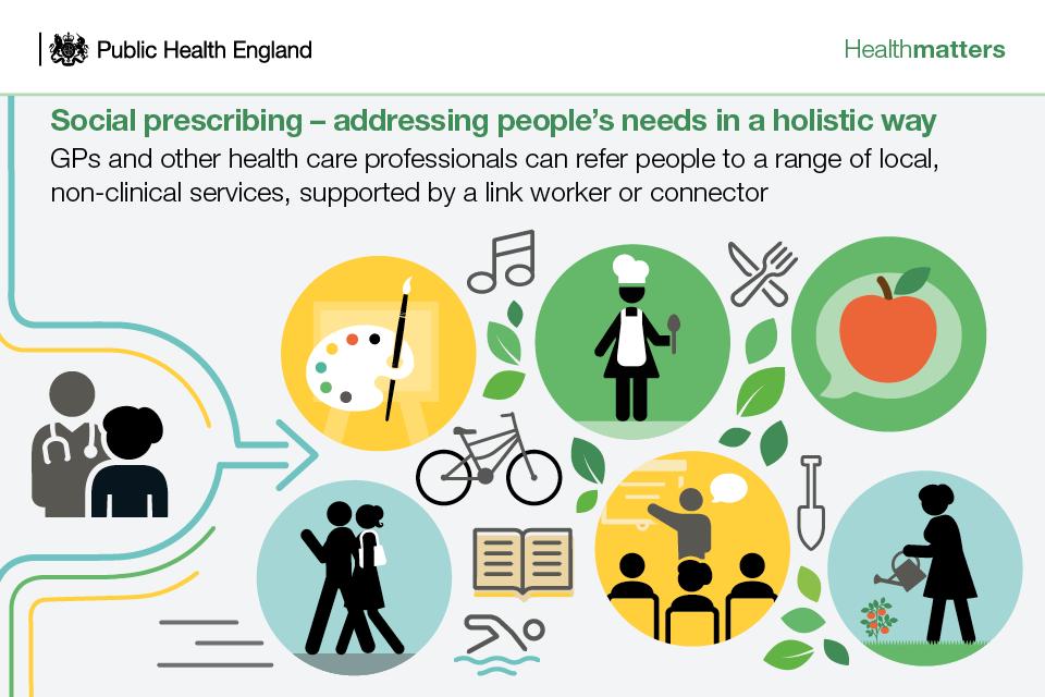 Infographic - social prescribing